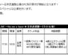 鈴木愛理の日本武道館ソロライブ、チケット料金8800円w
