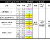 夏のハロコンの中野・広島・札幌・福岡追加公演キタ━━━━━━━━(゚∀゚)━━━━━━━━!!!!